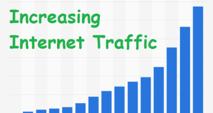 Speedy Increase in Internet Traffic Analysed | Knowledge Base 103 Behind History