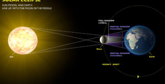 Very Rare Solar Eclipse on December 26 - Do's & Dont's 4 Behind History