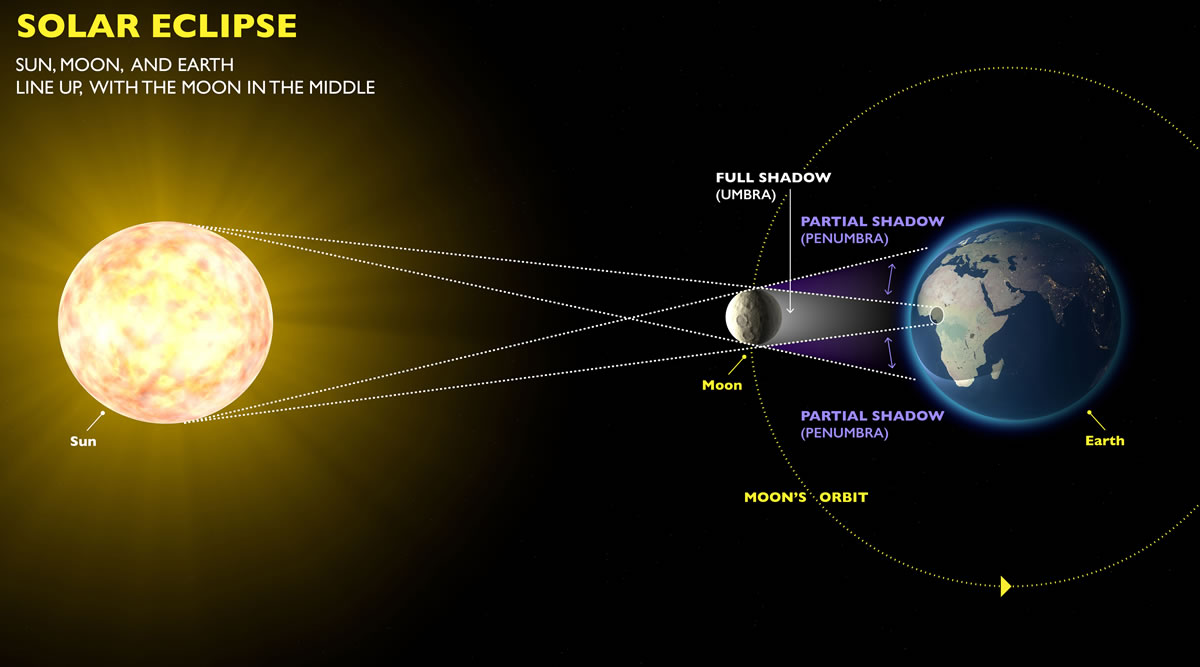 Very Rare Solar Eclipse on December 26 - Do's & Dont's 1 Behind History